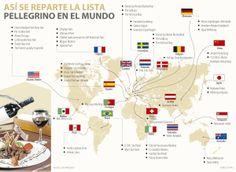 #Restaurantesybares así se reparte la lista #Pellegrino en el mundo vía @larepublica_co