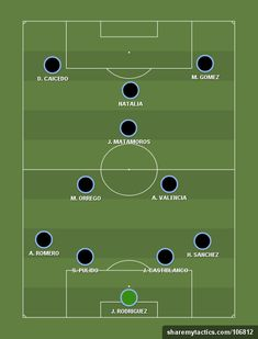 Create and share your football formations and tactics Football Drills, Football Team, Football Formations, Football Tactics, Soccer Positions, Association Football, Soccer Practice, Most Popular Sports, Soccer Training