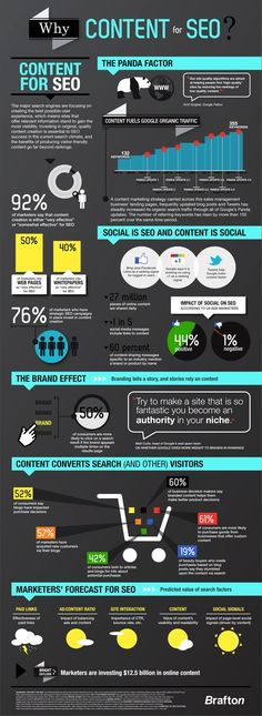 The three most important things for SEO are content, content, and content. To drive that point home, Brafton has put together an infographic that should be hanging on the wall of every marketing department
