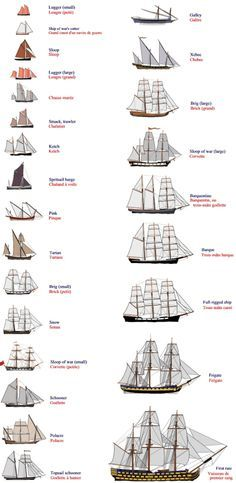 Schiffsgrößen vergleichen - Ship Size Comparision   Eins schöne Seite dazu: http://t1p.de/6zfo   Quelle: http://t1p.de/gonautical-sailing-ships-and-boats #Modellbau #model_making #Schiffe #ship #Schiffsgrößen #ship_size