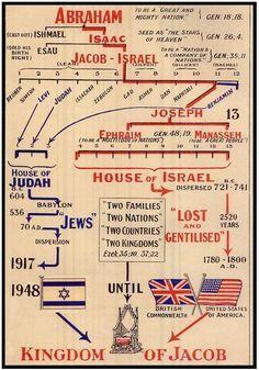 Kingdom of Jacob (Israel) .. Ephraim, Manasseh and Judah