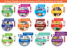 12 Key Trends 2014 infographic for food and health.Which trend is gaining the most momentum?