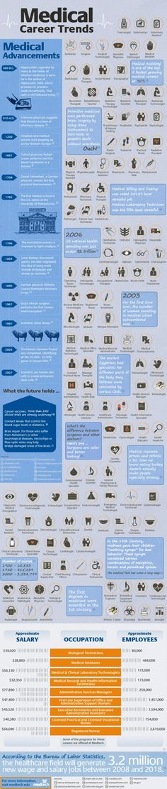 How Medical Advancements change careers in the health sector (infographic)