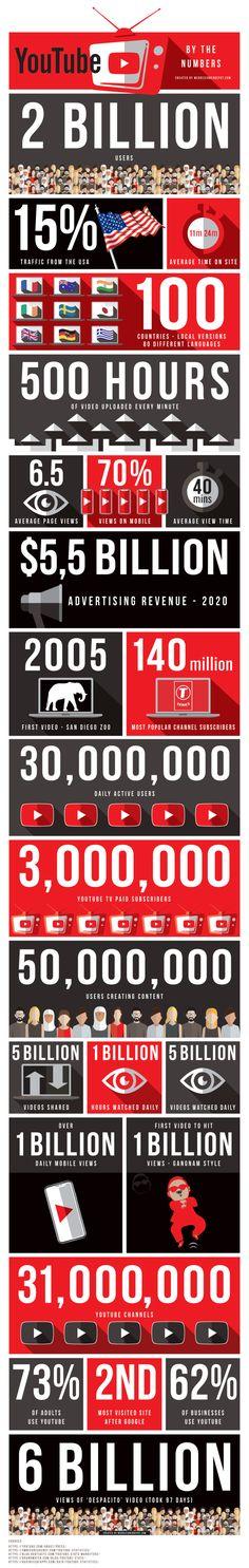 Infographic: YouTube By The Numbers   Webdesigner Depot Webdesigner Depot » Blog Archive Life Online, Wordpress Website Design, Commercial Real Estate, Social Media Marketing, Web Design, Numbers, Archive, Youtube, Blog