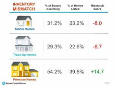 @trulia 's market mismatch score measures the search interest of buyers against the category of homes that are available in the market. Here is their latest national report! . . . #harvestrealtors #trulia #housingmarket #housing #homebuyers #homes #starterhomes #tradeuphomes #premiumhomes #national #usrealestate #realestateagent #realtor #californiarealestate #californiarealtor #infographic