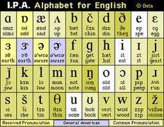 phonetic alphabet - Google Search