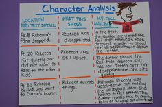 Character Analysis-the heart of Common Core Standard RL.3