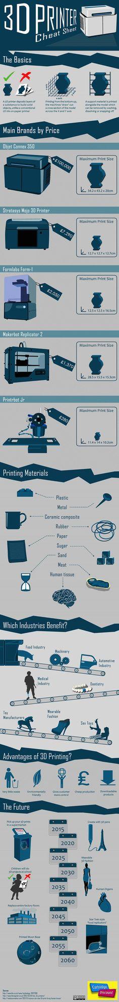 Infográfico sobre tecnologia de Impressão 3D