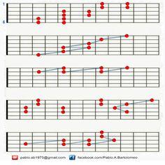 Clases de Guitarra : Pablo Bartolomeo: Escala pentatónica menor (enlaces horizontales)