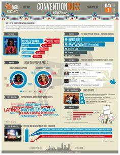 Tweets, gráficas hashtags de la #NDC2012
