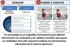 tecnologia_servicio Signs, Tecnologia, Novelty Signs, Signage, Dishes, Sign