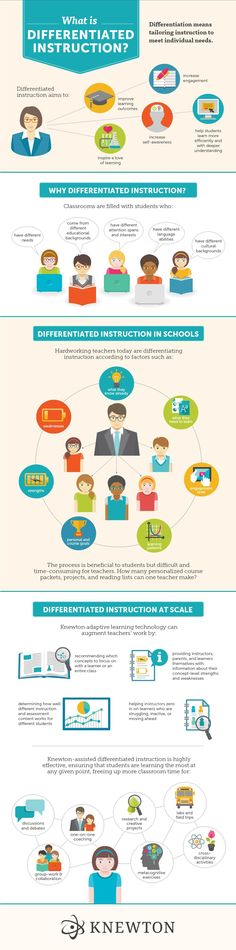 The Differentiated Instruction and Adaptive Learning Infographic provides an overview of what differentiated instruction is all about and shows ways new adaptive learning technology can help teachers differentiate their instruction. #education #edtech #elearning