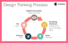Design Thinking Method Sticker 2014