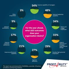 For the year ahead, what L&D outcomes does your organisation desire?