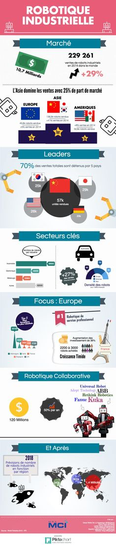 Infographie Marché et chiffres Robotique industrielle et collaborative - marché mondial, europe et france - Etat des lieux et grandes tendances - Robots -  Robotics - Cobot - investissement