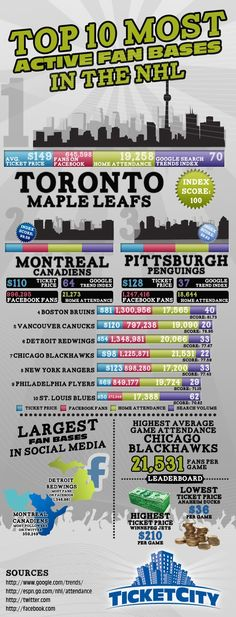 Top 10 Most Active Fan Bases in the NHL... St. Louis made the lists... Cause we're awesome like that