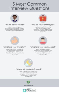 infographic How to answer the 5 most common interview questions. Image Description How to answer the 5 most common interview questions Job Interview Answers, Most Common Interview Questions, Job Interview Preparation, Interview Skills, Job Interview Tips, Job Interviews, Interview Outfits, Preparing For An Interview, Teacher Interview Outfit