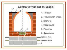 HappyModern.RU | Тандыр своими руками (55 фото): советы по строительству и эксплуатации | http://happymodern.ru