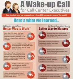 A Wake-Up Call for Call Center Executives