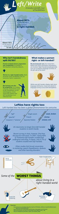Left/Write: A loosely scientific tour of handedness - created January 2013