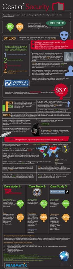 From Pragmatix, here's an infographic that looks at the financial consequences of data breaches.