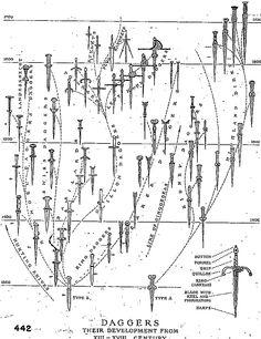 Daggers - their development from XIII - XVII Century
