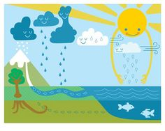 The water cycle Vattnets kretslopp Kid Science, Kindergarten Science, Elementary Science, Science Classroom, Science Lessons, Teaching Science, Science Education, Earth Science, Science Activities