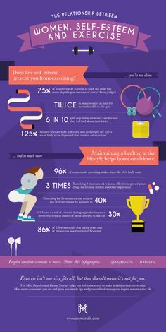 Joining a gym, taking a group fitness class, running outside alone...We get it; exercise can be scary and intimidating. We created this infographic to show the relationship between women, self-esteem and exercise to encourage women of all ages to take control of their health. Find out how the Mira smart bracelet can help you show your style and discover your healthy at mymirafit.com.