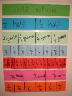 Math tips:  Looks like a great way to visualize fractions!!  I work with students of all ages who do not really grasp the concept of fractions.  Help your child make one of these charts and post it on the wall in his or her room.  Discuss it often and how fractions apply to everyday life.  The chart will help connect the concept to a picture which helps a lot when learning to understand a new or difficult concept!