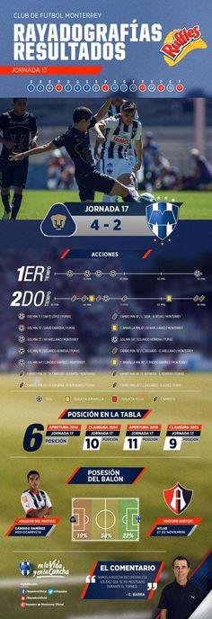 La #Rayadografía post partido de la Jornada 17 es presentada por Ruffles MX. Conoce todos los detalles aquí: http://www.rayados.com/rayadografia-post-pumas-vs-rayados-por-ruffles,4d1a762176fc9410VgnVCM5000009ccceb0aRCRD.html