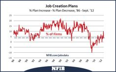 NFIB Jobs Statement: Last Jobs Report Before November Shows Hiring Slows Further