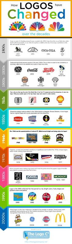 How logos have evolved over the last century and progressed forward over several decades.