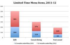 USA: le boom des offres limitées dans le temps, pour toutes les catégories de restaurants