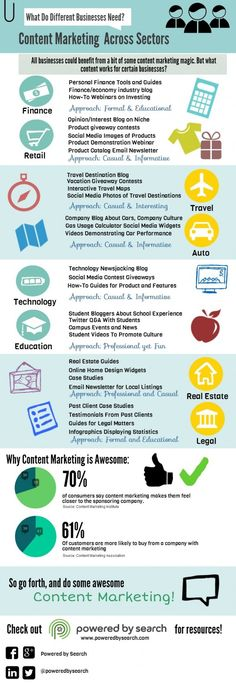 Content Marketing Across Sectors: Content Marketing Ideas For Your Vertical Infographic  }}}} Social Search Marketing Group's Notes: Typical topics for companies and the voice/persona they use when communicating it to their audience. Good reference for industries.