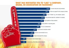Study Reveals Why Consumers Fan Facebook Pages | Social Media Examiner
