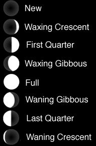How the moon phases got their names.