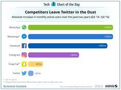 Este gráfico de Business Insider con datos recopilados por Statista (a partir de las cifras dadas por las compañías) compara el crecimiento de las principales redes sociales (Facebook, Instagram, Snapchat y Twitter) y de las aplicaciones de mensajería WhatsApp y Messenger...