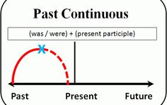 55 best verb tenses images on pinterest learning english english past continuous verb tense diagram ccuart Choice Image