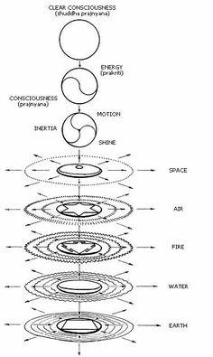 Moscow Sri Aurobindo Center of Integral Yoga - Practice - Antahkarana Sacred Geometry Symbols, Geometry Art, Yi King, Les Chakras, Esoteric Art, Occult Art, Spirit Science, Taoism, Chakra Meditation