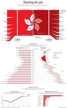 Sharing the pie: Hong Kong's financial situation. Via SCMP