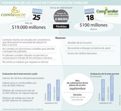 Cajas de Compensación de Sucre y Bolívar continúan en varios líos financieros