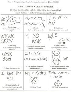 Good resource for early childhood educators - Kindergarten Stages Of Writing, Pre Writing, Kids Writing, Teaching Writing, Writing Skills, Writing Activities, Writing Ideas, Writing Centers, Writing Rubrics