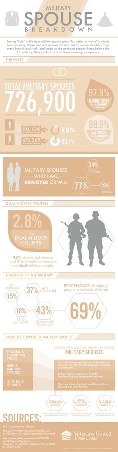 Here's a look at military spouses