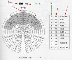 Tutorial para leer patrones japoneses