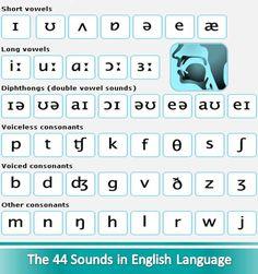 ஆங்கில ஒலிக்குறிகள் 1 (The 44 Sounds in English) Learn English Grammar, Teaching English, English Language, Tamil Language, Lesson Plans, How To Plan, Learning, Google Search, English People