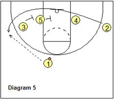 Blocker Mover Offense - Coach's Clipboard #Basketball Coaching