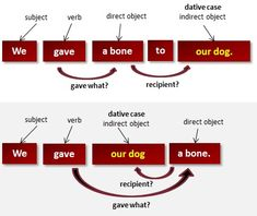 What Is the Dative Case? (grammar lesson)