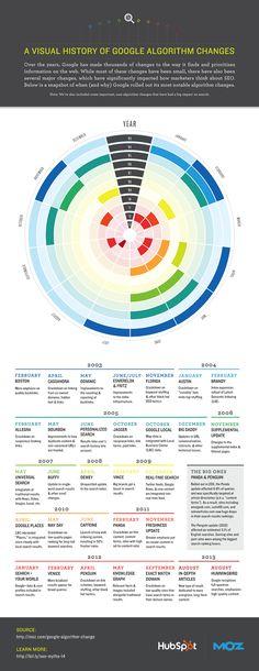 Historia visual de los cambios de algoritmo de Google