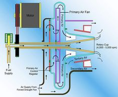 Combustion Fundamentals - Industrial Wiki - odesie by Tech Transfer