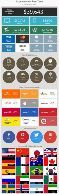 How Much Online Business Is Done Every 30 Seconds? Incredible #ECommerce Statistics! #INFOGRAPHIC #socialmedia